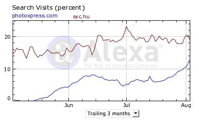 Figure 2. Alexa Internet search engine-driven traffic comparison: